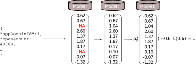 prism data prediction model example