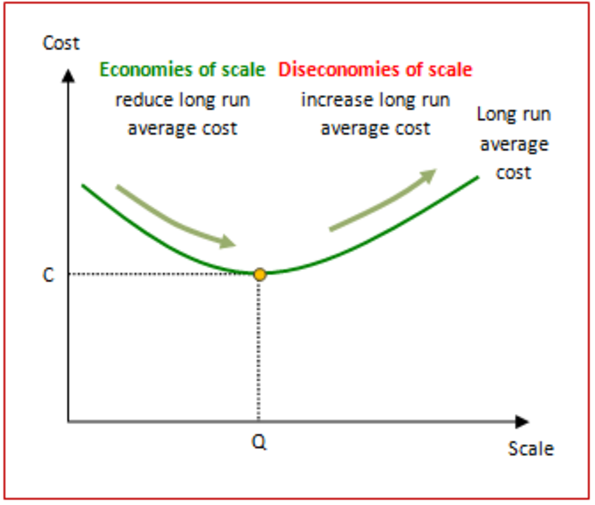 what is economies of scale example