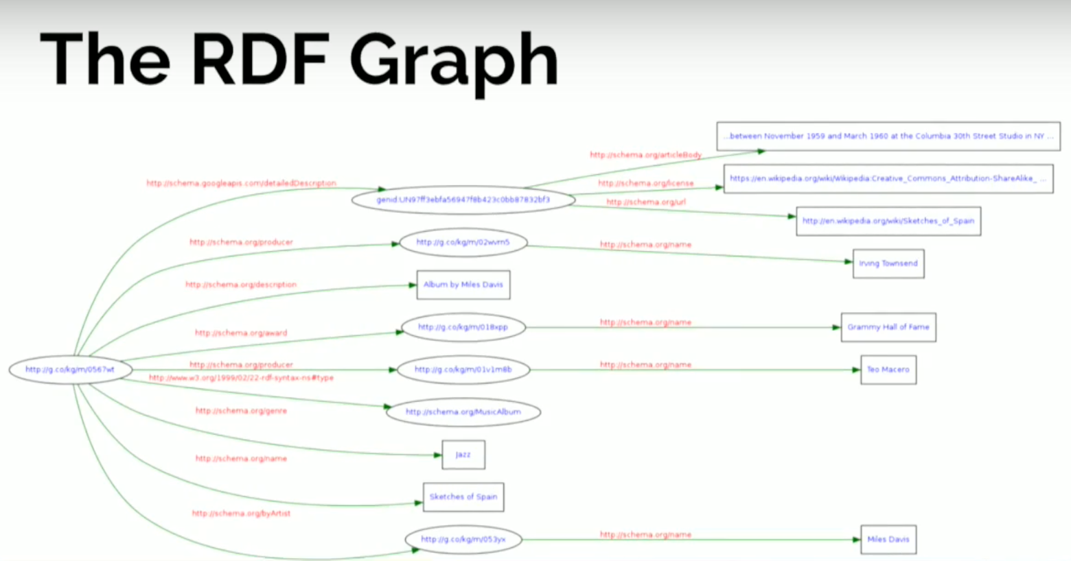 graph in data structure with example