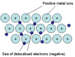 what is an example of a metallic bond
