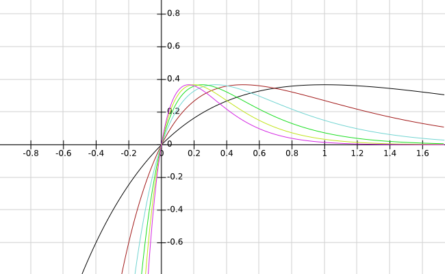 example of pointwise convergence but not uniform convergence