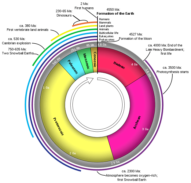 example of geologic time scale