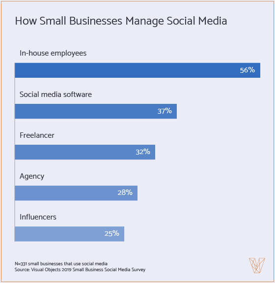 small business social media strategy example