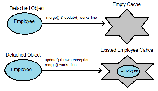 difference between method and function in java with example