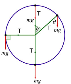 5 example of circular motion