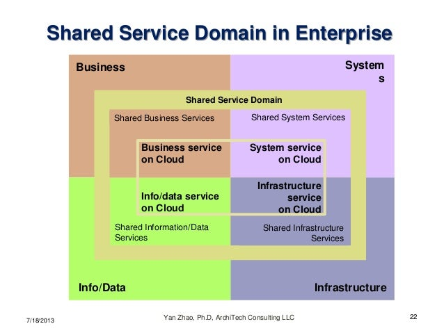 what is service oriented architecture example