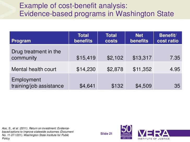 example of cost benefit analysis for hospital