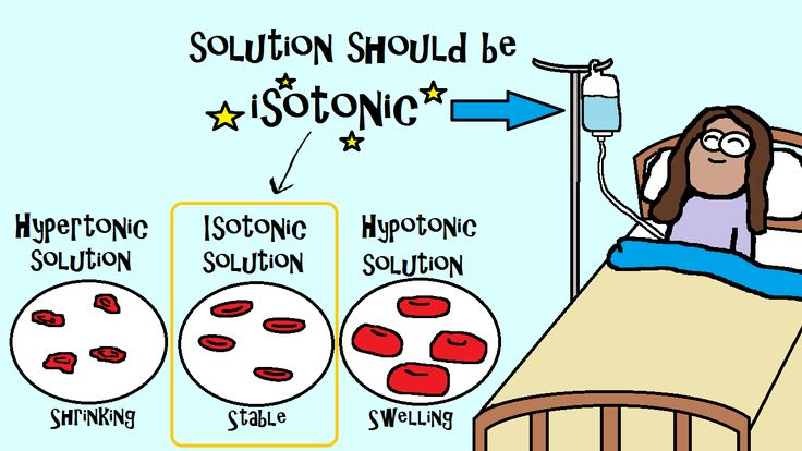 example of isotonic solution in iv