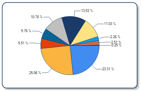 amcharts pie chart legend example