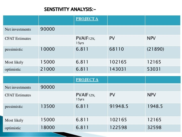 sensitivity analysis example in capital budgeting