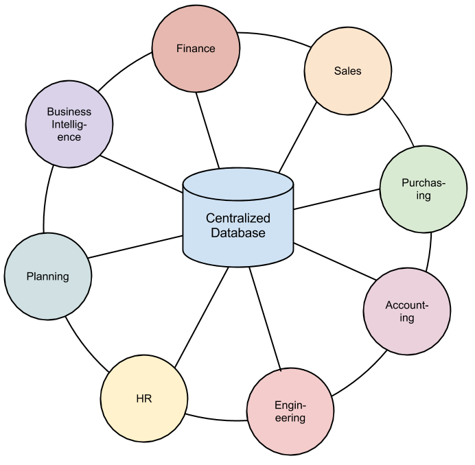 an inventory control system is an example of an mis
