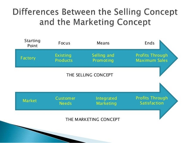evolution of marketing concept with example