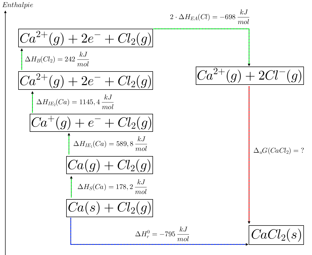 example of enthalpy in everyday life