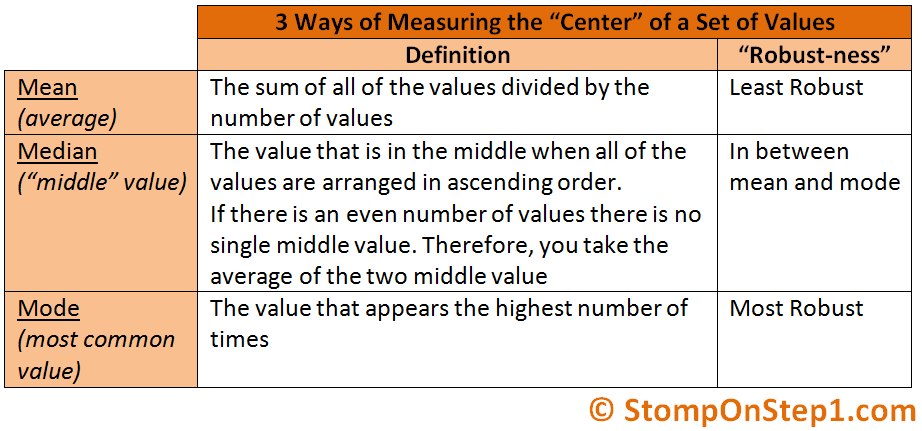 what is mean median and mode with example