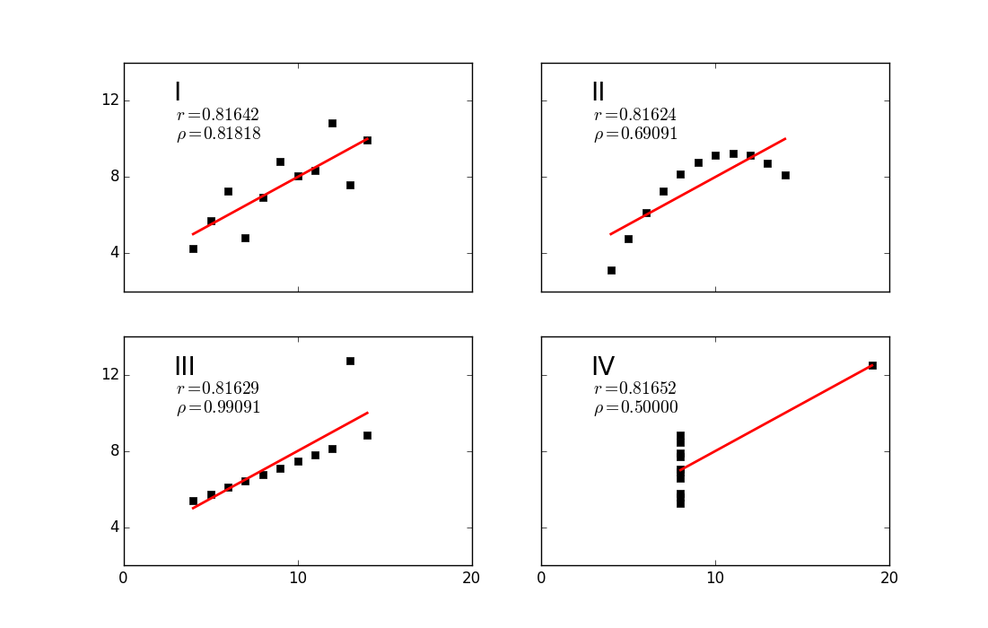 fit an exponential model to the following data set example