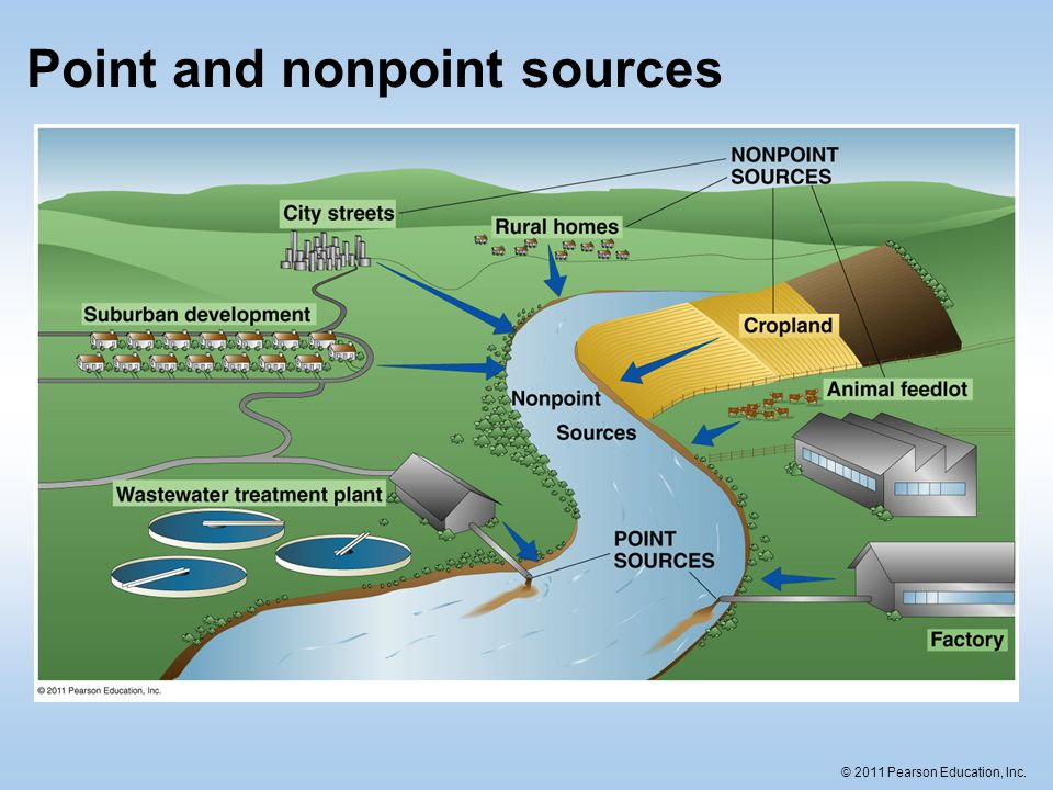 an example of nonpoint source pollution is