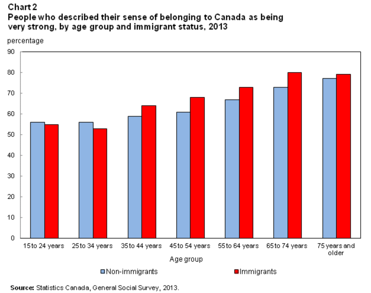 example of citizenship test in canada