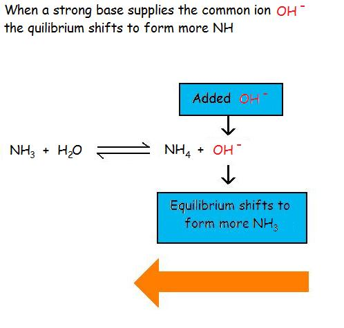 acid base common ion effect example