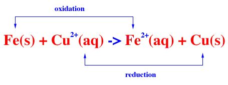 redox reaction energy equation example
