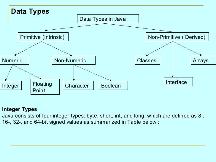 an example of a primitive data type is