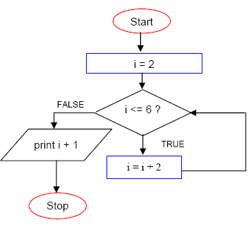 nested do while loop example c++