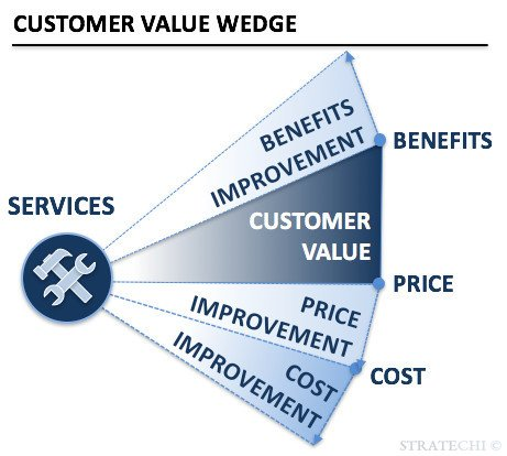 an example of underlying value is customer service