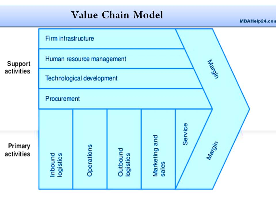 example of value chain analysis of a company