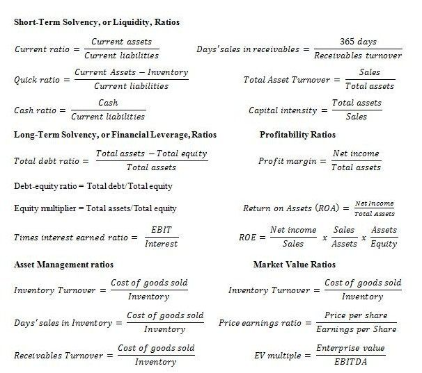 financial ratio analysis example ppt