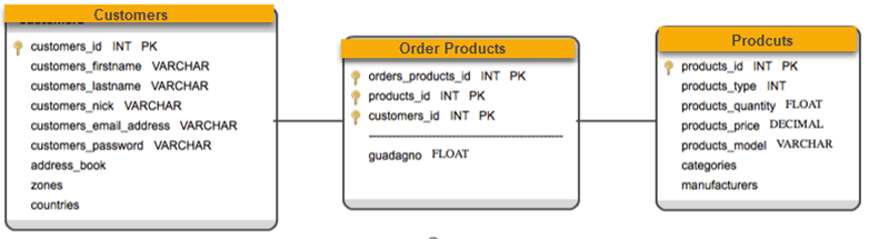 star schema in data warehouse with example