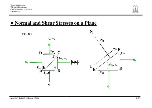 vertical stress due to embankment loading example