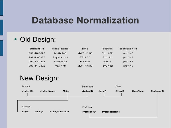 what is database normalization with example